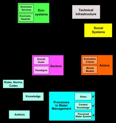 Simplified MTF Class Diagram